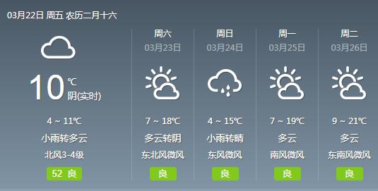 武汉今天最高气温跌至12℃