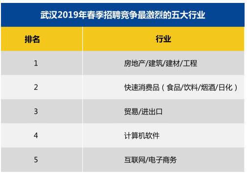 武汉春季求职期平均月薪7653元