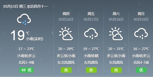 气温上升 武汉本周或迎来夏天