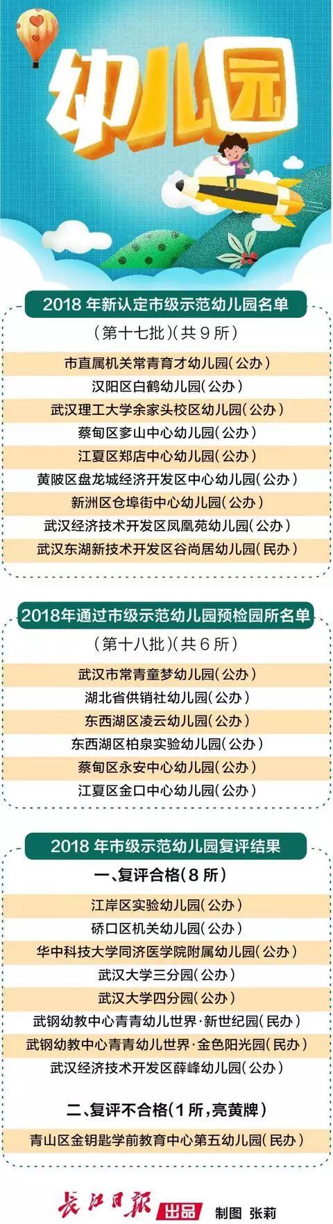 武汉新增9所市级示范幼儿园