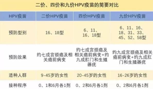 武汉宫颈癌疫苗价格