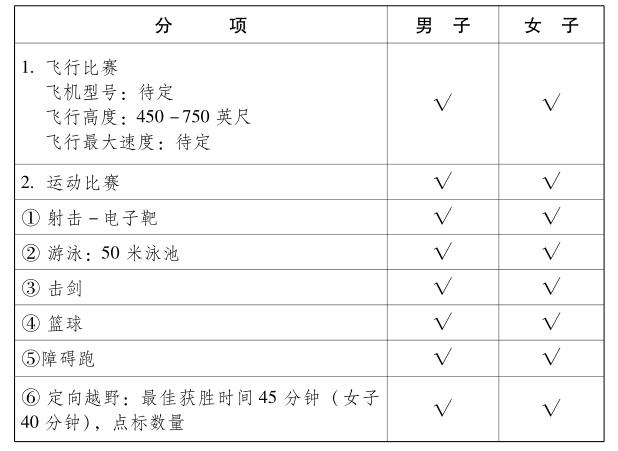 武汉军运会空军五项项目内容
