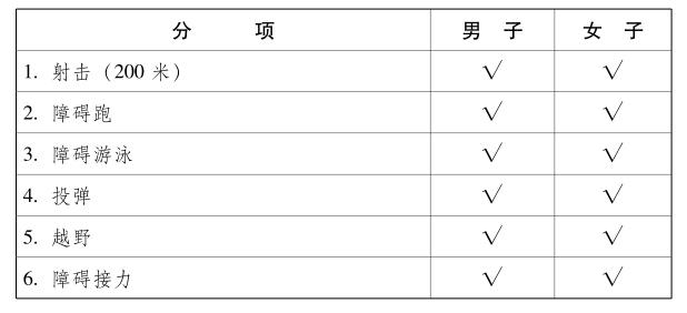 2019军运会特色项目(海军五项 空军五项 军事五项 现代五项)