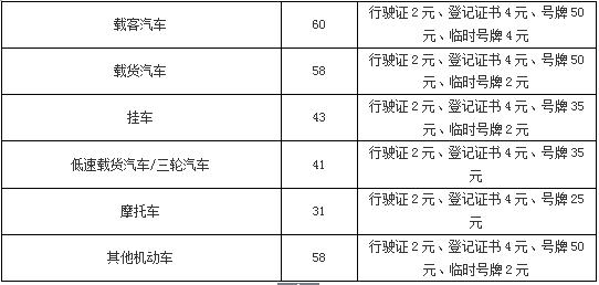 武汉新车注册登记有什么条件和材料