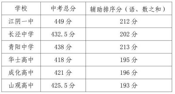 江阴一中中考分数线(附历年中考分数线)