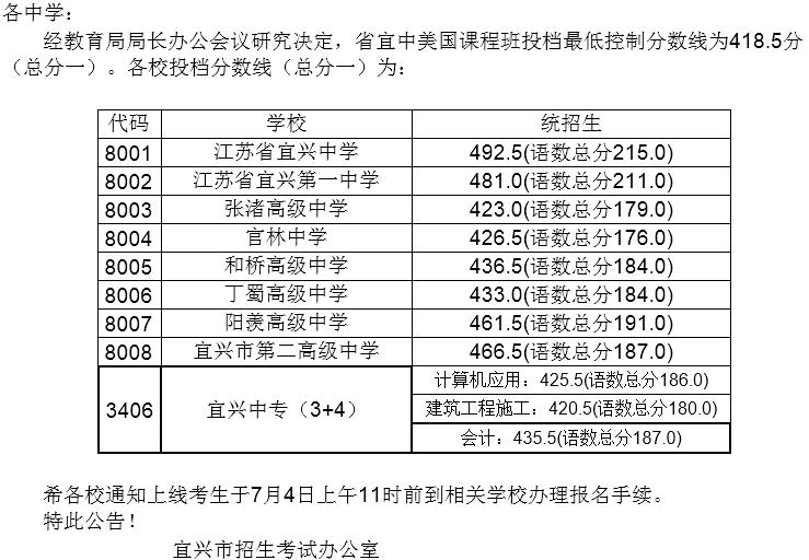 2017年宜兴中考录取分数线