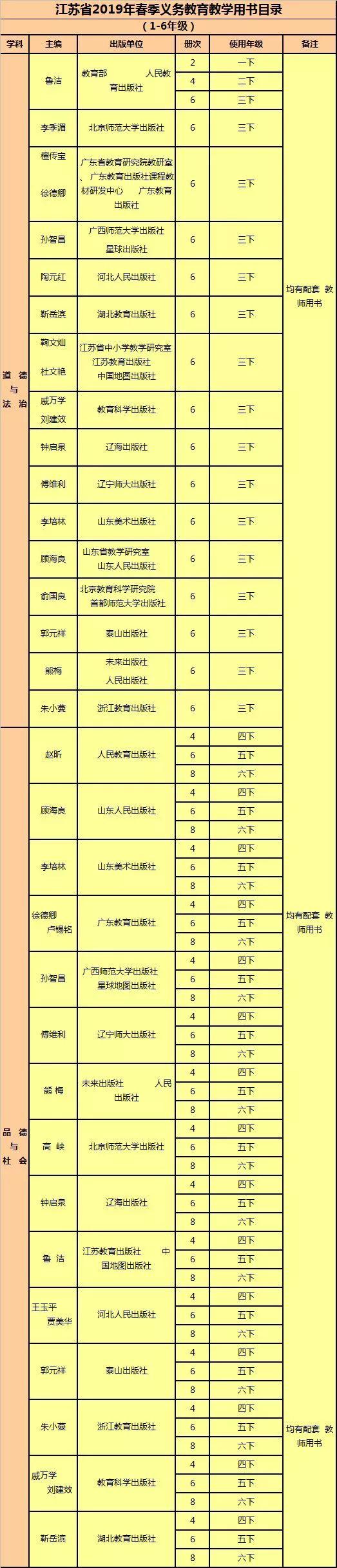 无锡2019春季中小学教学用书目录