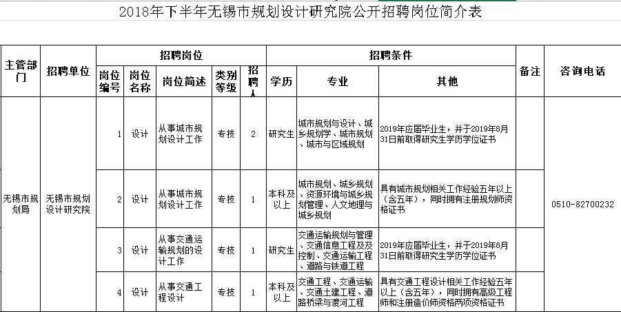 2018无锡规划设计研究院招聘专业技术人员(5名)