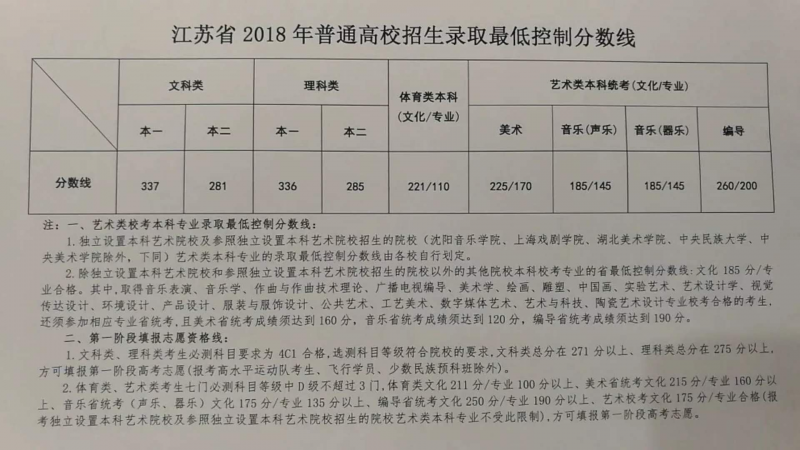 淮安高考情况总分_2018高考总分是多少