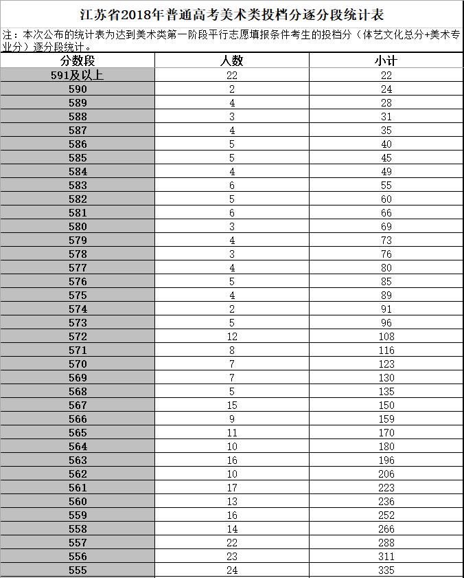 2018年江苏高考美术分数段统计表
