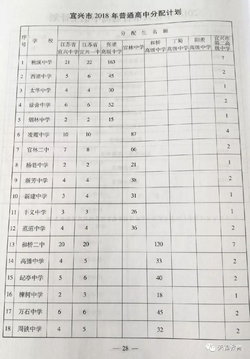 2018宜兴高中分配计划