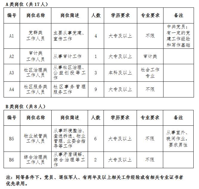 2018无锡河埒街道招聘社区工作人员(25名)