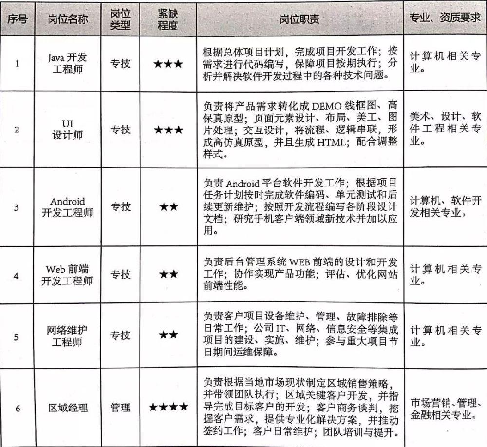 江阴2019-2020年重点产业紧缺人才目录