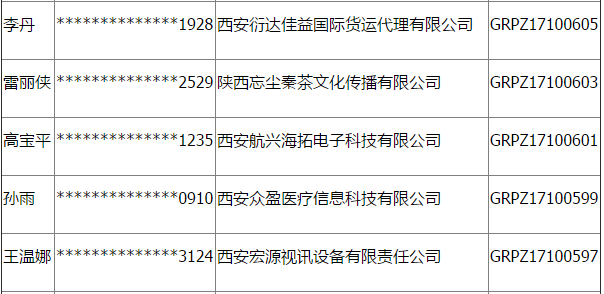 关于李丹等274名取得高新区公租房配租资格人员的通告