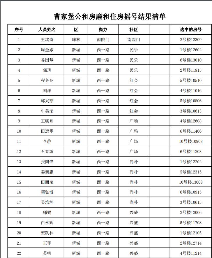 2017西安曹家堡公租房摇号结果名单