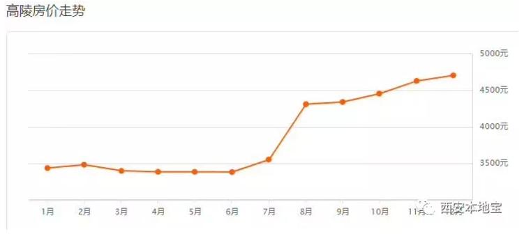 2017西安最新房价走势(持续更新)