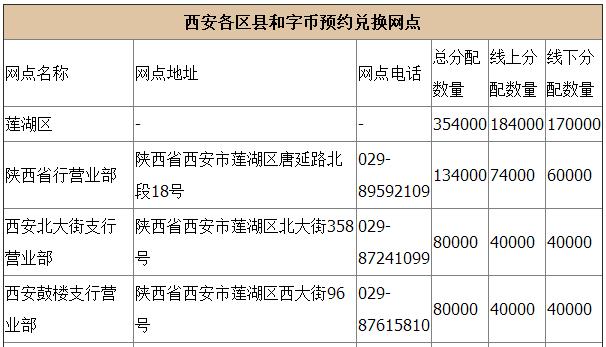 西安2017和字纪念币预约兑换网点