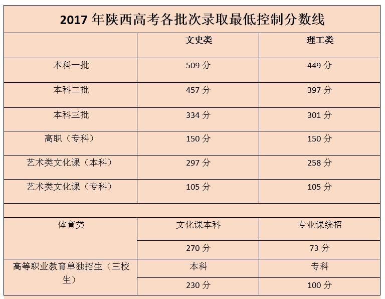 2017陕西高考各批次录取分数线一览