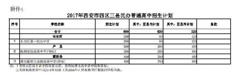 2017西安普通高中招生计划一览(公办+民办)