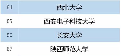 2017西安双一流学校名单