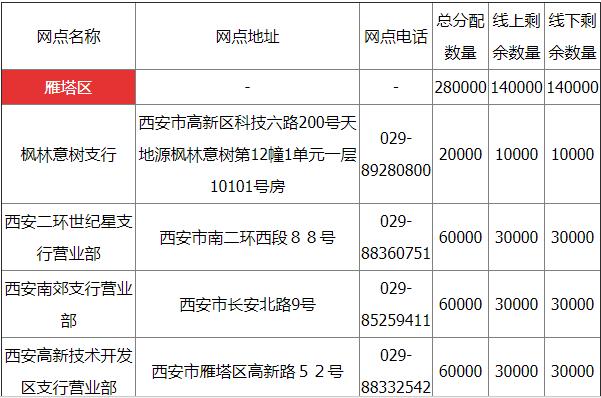 西安各区县2018狗年纪念币预约兑换网点地址、电