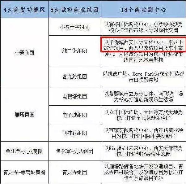 西安鱼化寨村改造最新消息