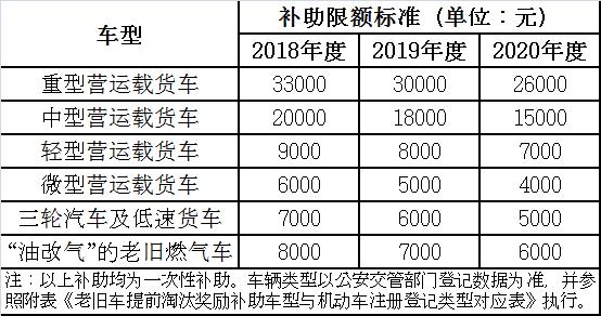 西安柴油货车通行管理政策解读