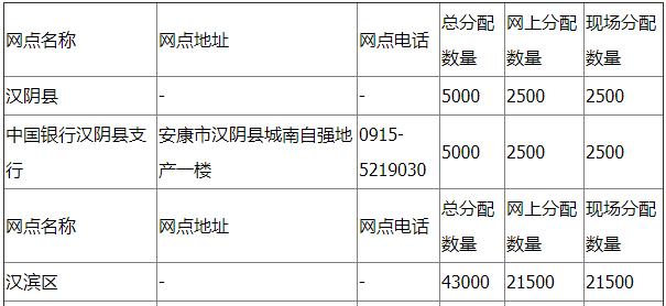 安康20118改革开放40周年纪念币预约兑换网点(地址+电话)