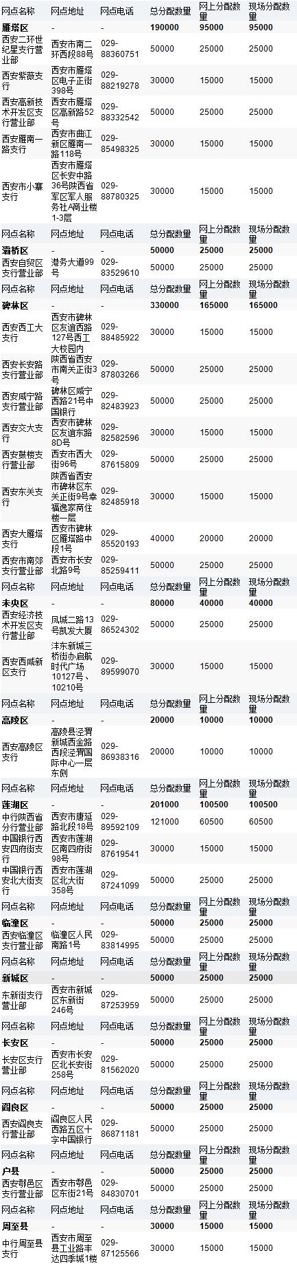 西安2018人民币70周年纪念钞预约网点(地址+电话)