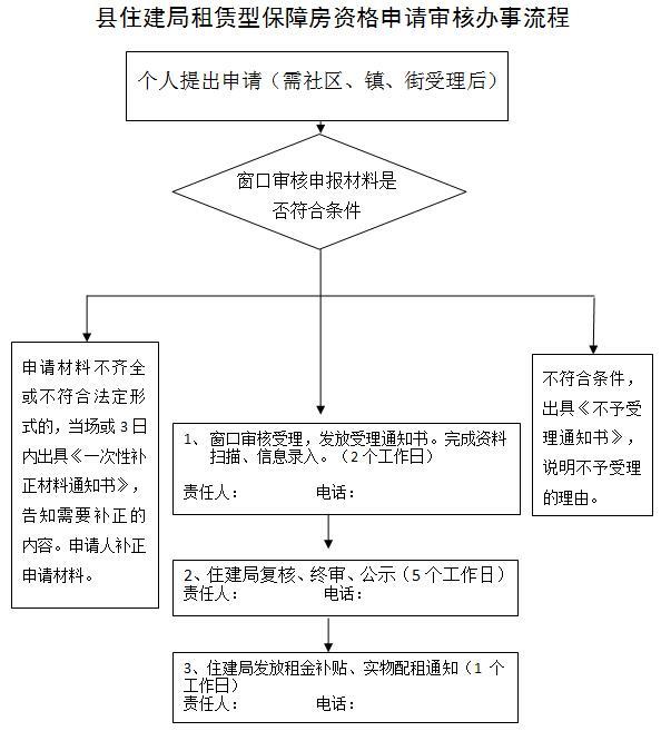 西安蓝田县公租房、廉租房申请指南