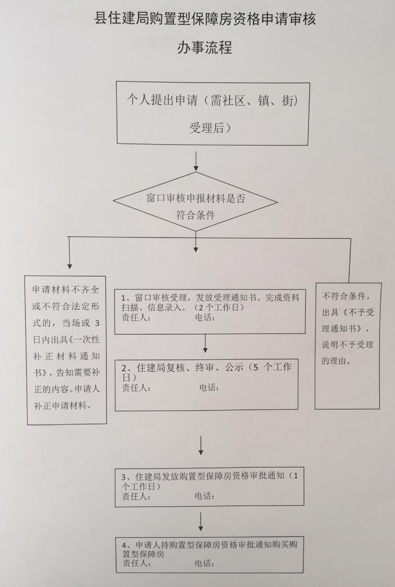 西安蓝田县购置型保障房申请指南