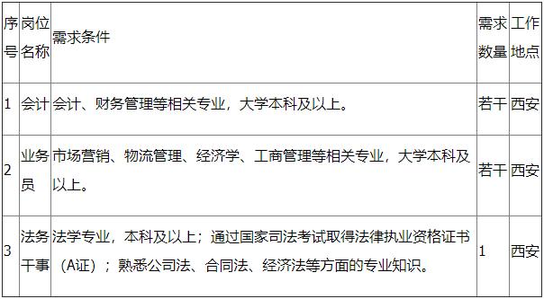 中国铁路物资西安有限公司2019年校园招聘公告