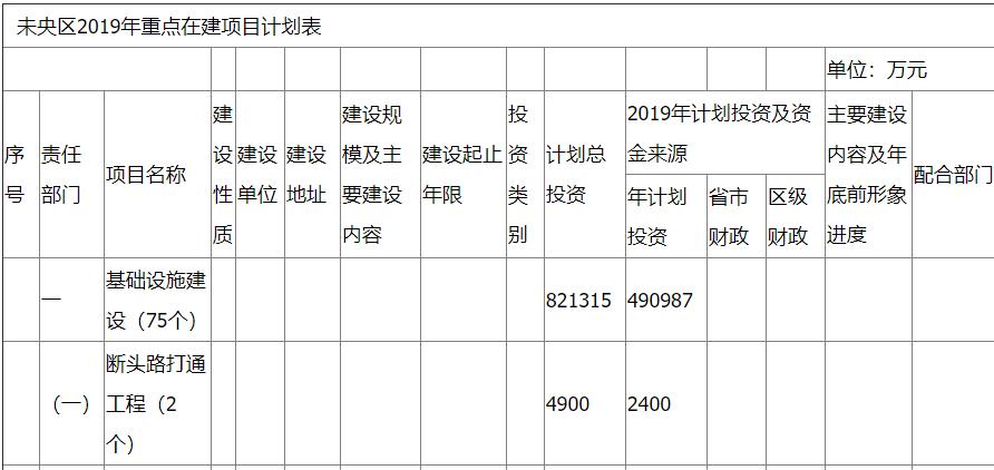 西安未央区2019年重点在建项目计划表