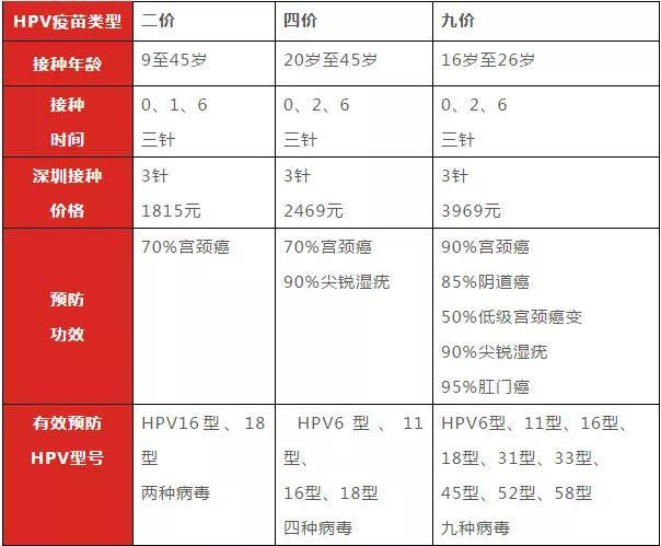 西安九价宫颈癌疫苗预约接种标准
