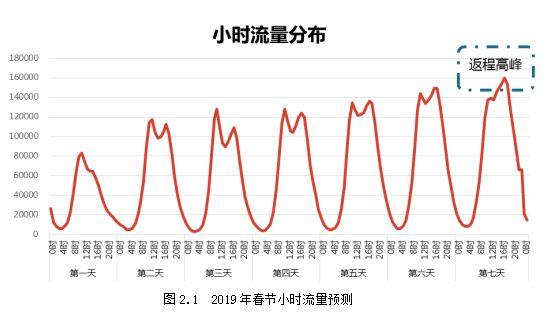2019西安春节高速路况