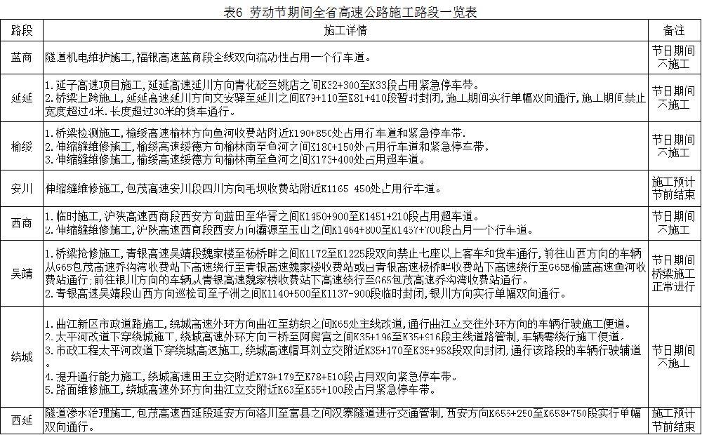 2019陕西五一高速出行提示