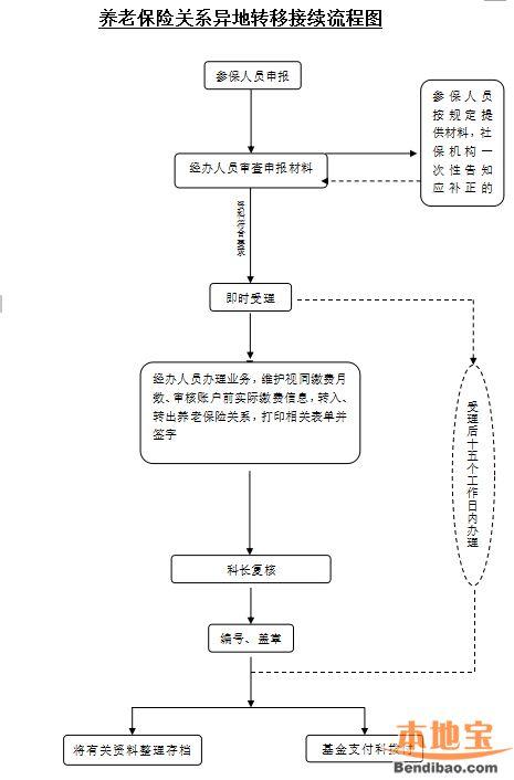 邢台养老保险转移流程图