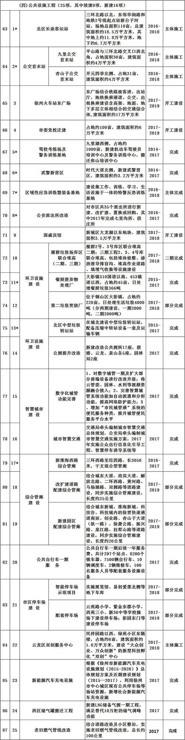 2017年徐州150项城建重点工程出炉!
