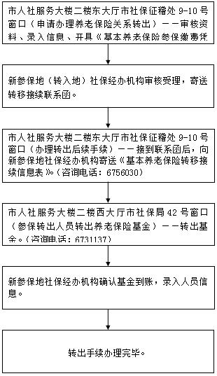 宜昌跨地区养老保险转移接续(转出\转入)流程图一览