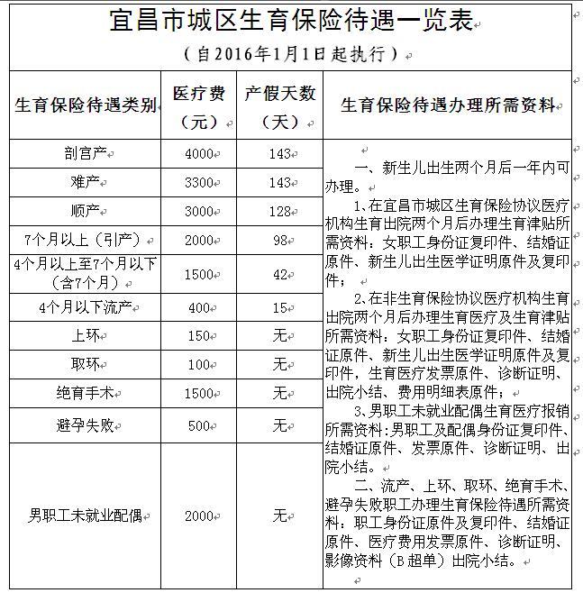 宜昌市城区生育保险待遇一览表