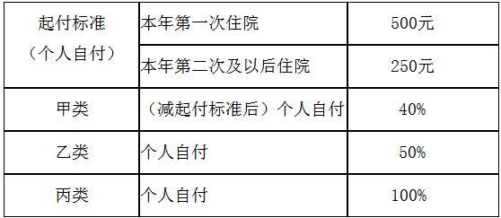 宜昌市第二人民医院医保农合使用须知