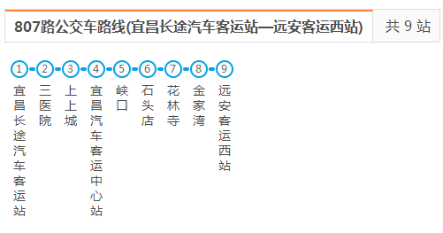 宜昌-远安807路城际公交7月1日新增夜间直通车