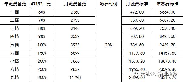 2019福州医疗保险缴费基数是多少? 汇财网