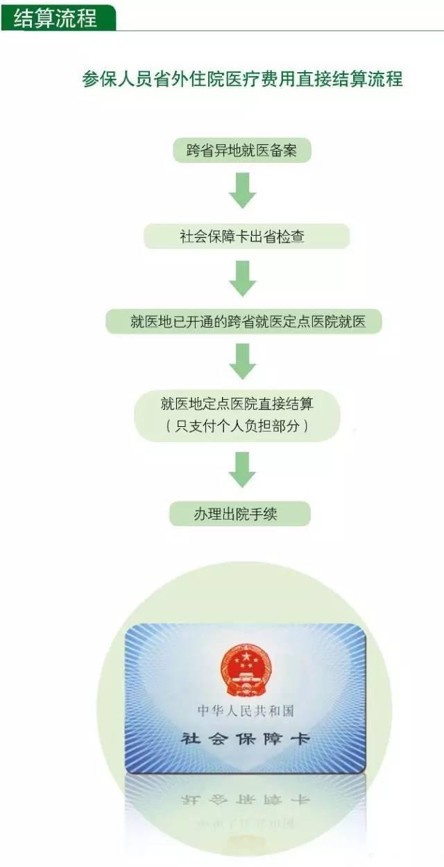 宜昌医保重大调整 跨省异地住院费直接结算