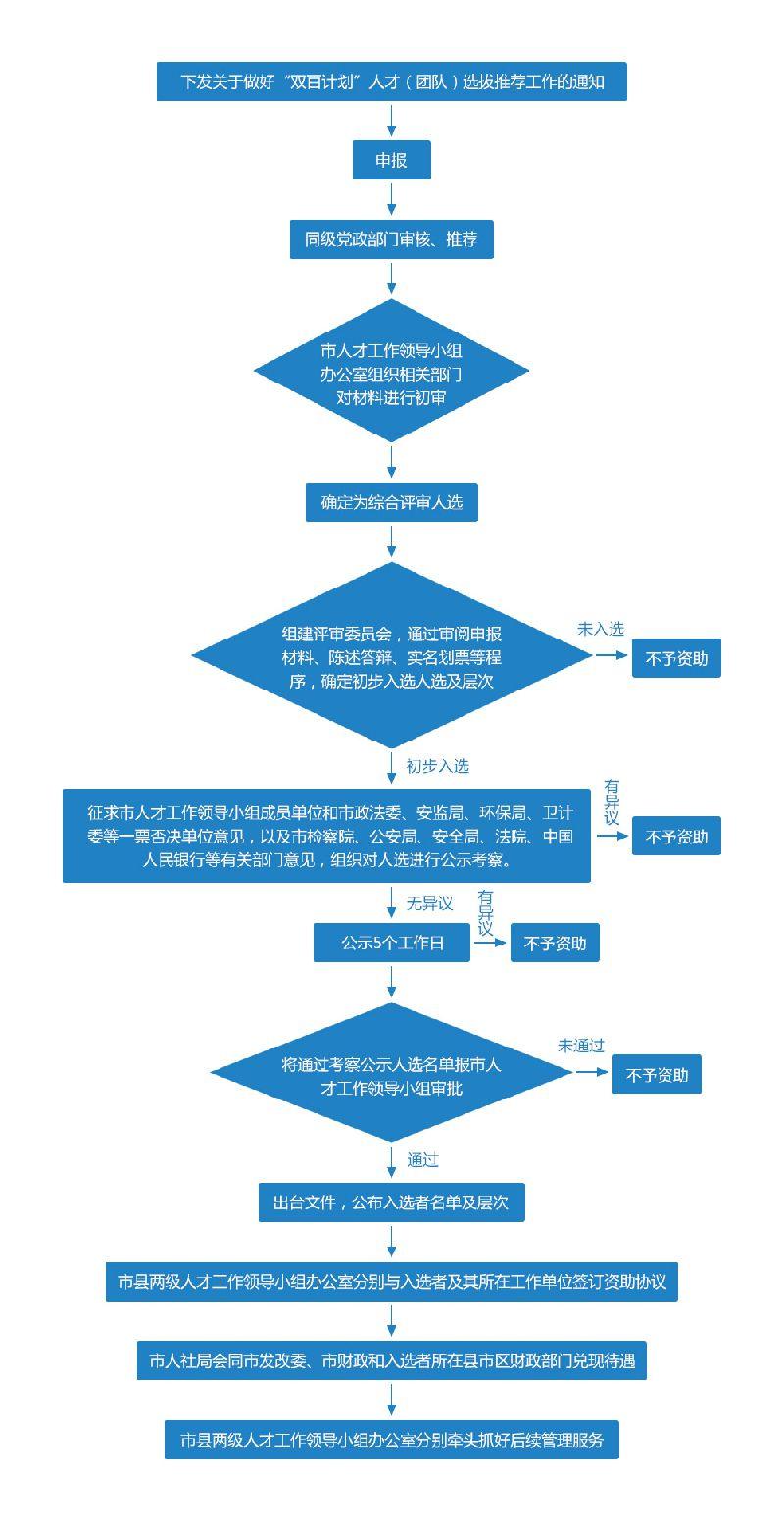 2018烟台双百计划人才申报工作流程图