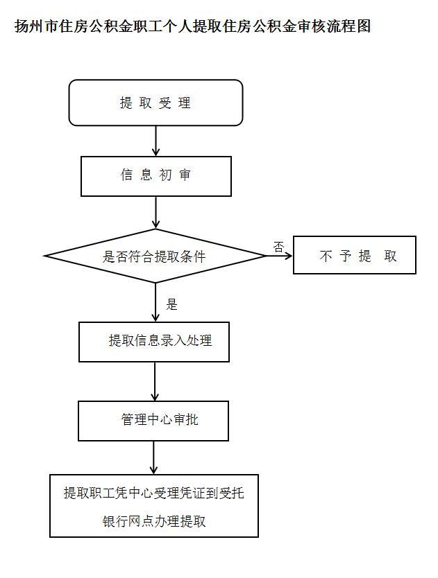 2017扬州退休人员公积金提取指南- 扬州本地宝