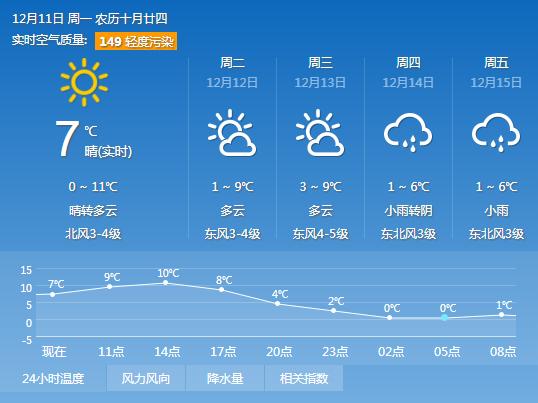 扬州最新天气情况
