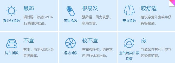 扬州6月5日【大风大雨,注意防范】