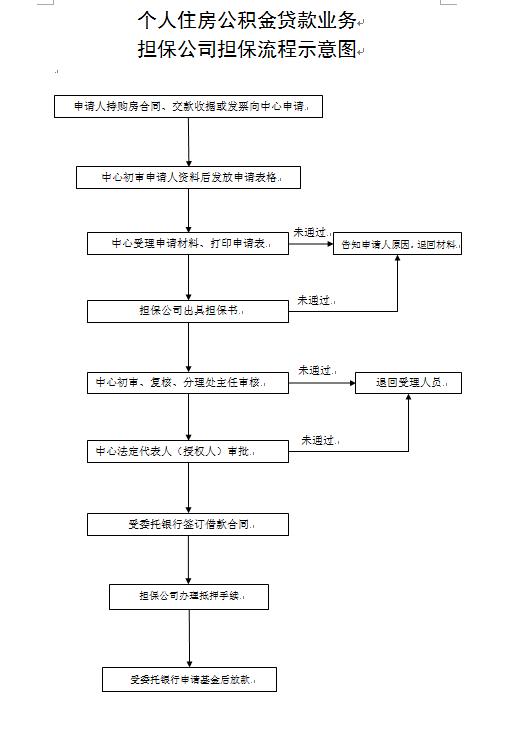 枣庄公积金贷款流程