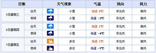 淄博天气预报